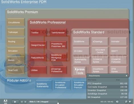 Solidworks Premium 2011 Mechanical 3D CAD